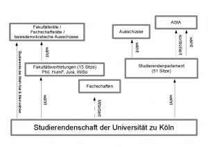 Struktur der studentischen Gremien